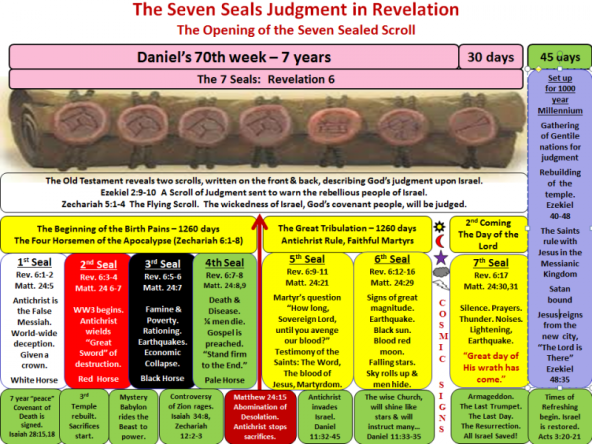 resizedimage800600-the-seven-seals-judgment-in-revelation